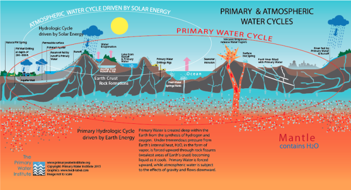 Primary_Water_Cycle_PWI_water_cycles_small