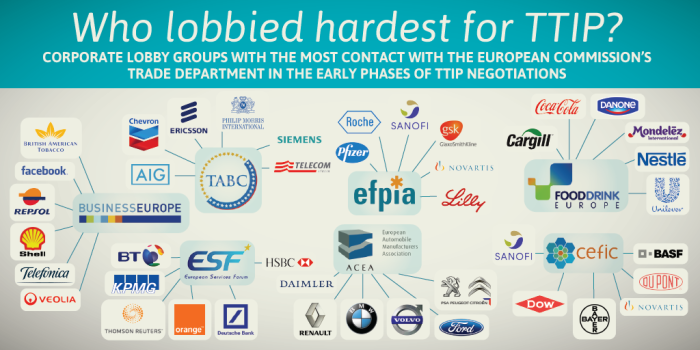 TTIP_ttip-lobby-groups_0