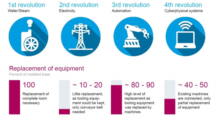 fourth-industrial-revolution