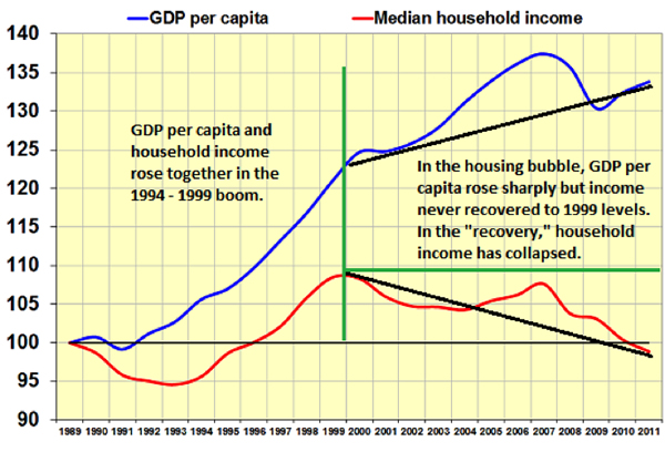 usa-economy-real_income_chart-chs-chart3-everything-great