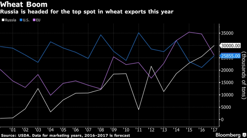 Russia Becomes a Grain Superpower as Wheat Exports Explode