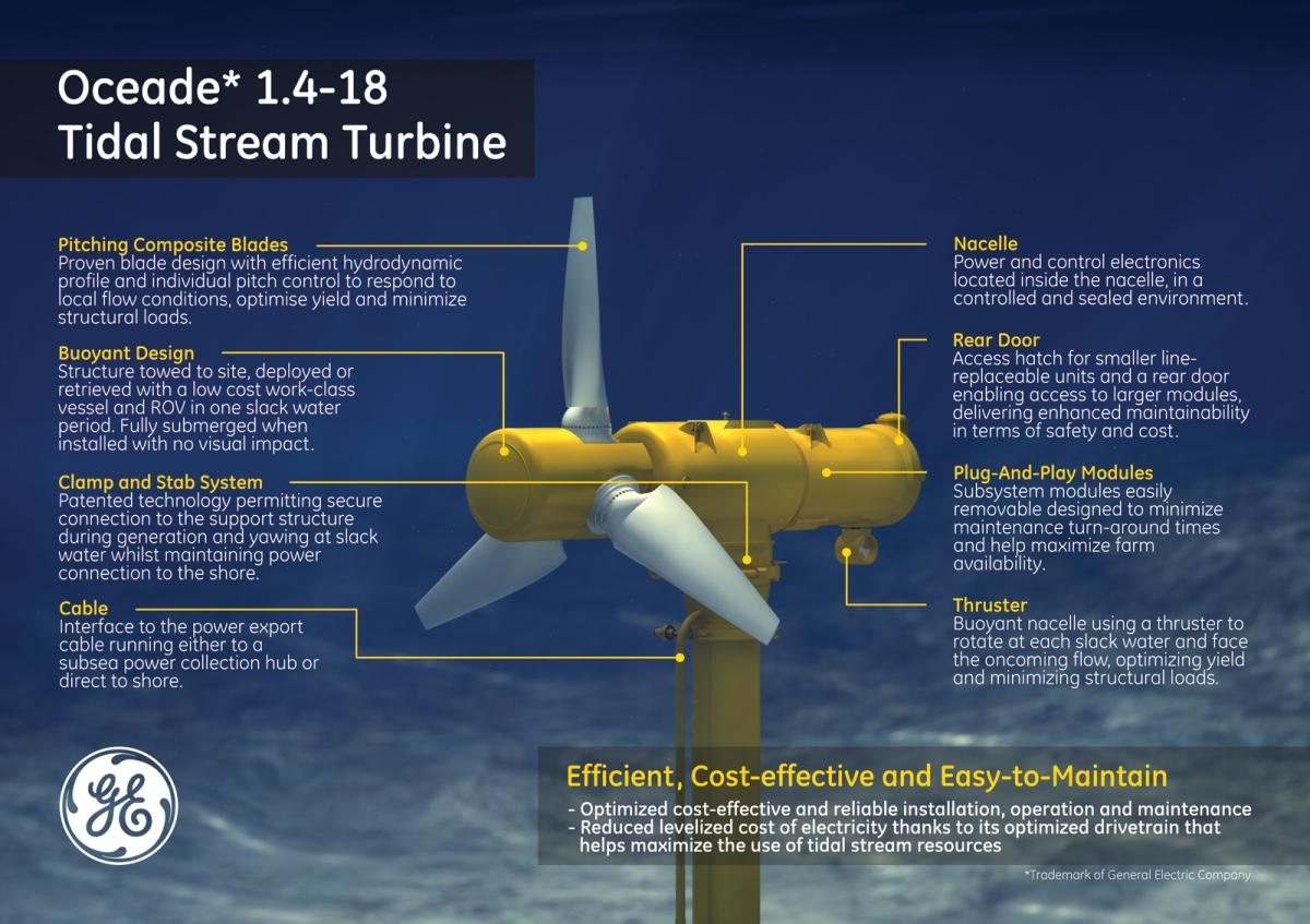 Scotland Building The World U2019s First Underwater Energy Farm