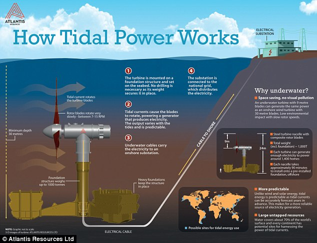 energy-production-tidal-waves-generated-electricity_01