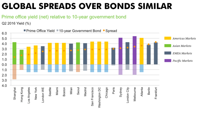 global-spreads-over-bonds-markets