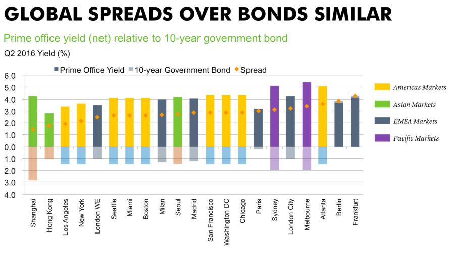 global-spreads-over-bonds-markets