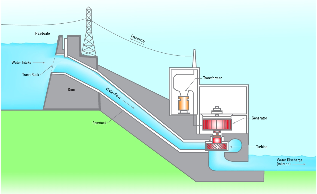 nine of the 10 biggest power plants in the world are hydro power rh eurasia news online com hydroelectric power diagram animation diagram of hydroelectric power