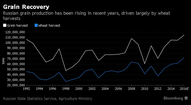 russia-grain-production-graphics_01