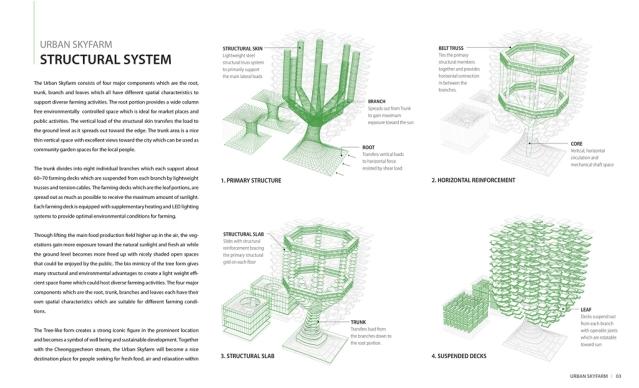 agriculture-design-urban_sky_farm_05