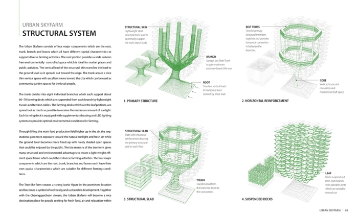 agriculture-design-urban_sky_farm_05