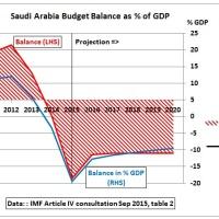 Energy News - Saudi Arabia