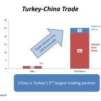 Central Asia - China & Turkey strengthening ties
