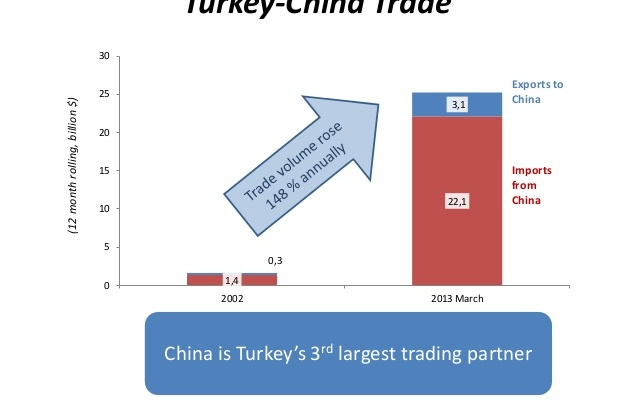 Over the past year and a half, the relationship between China and Turkey has gone through serious ups and downs.