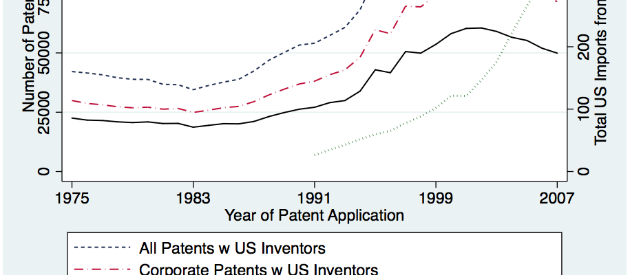 The issue: A company's innovation is sometimes measured by the number of its patent applications. Patents, the idea goes, indicate spending on research and development, which is especially key in the manufacturing sector. What does it mean when patent applications fall?