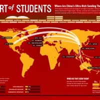 Education - Chinese students in USA