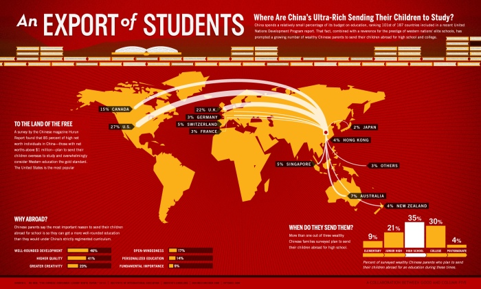 Education – Chinese students in USA | Eurasia News Online