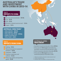 US - China trade war and Australia
