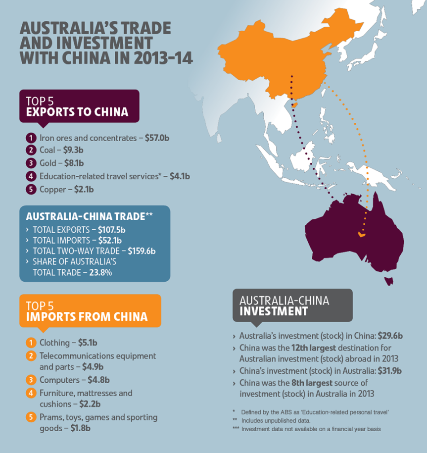 US – China trade war and Australia