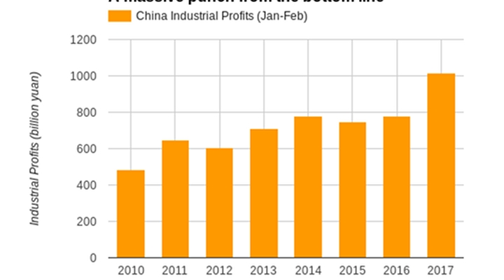 Private and foreign, as well as joint-stock companies, reported bottom line increases of between 15% to 34%. Together they account for the lion's share of all industrial activity in China.