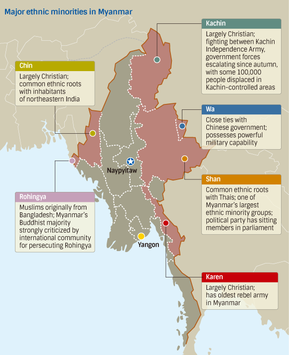 South-East Asia – Myanmar