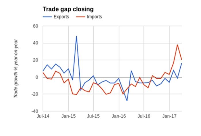 china-export-import-gap-eurasia-business-news-20170421