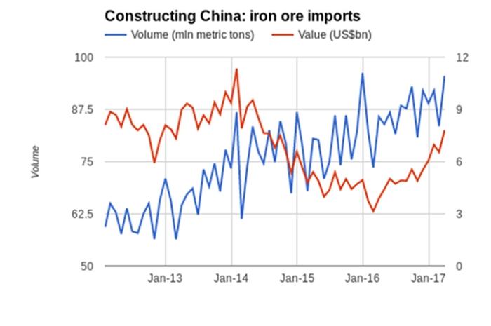 china-export-import-gap-eurasia-business-news-iron-commodities-20170421