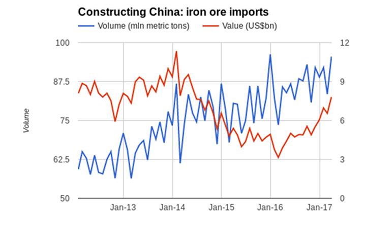 china-export-import-gap-eurasia-business-news-iron-commodities-20170421