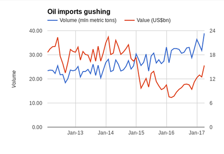 china-export-import-gap-eurasia-business-news-oil-commodities-20170421