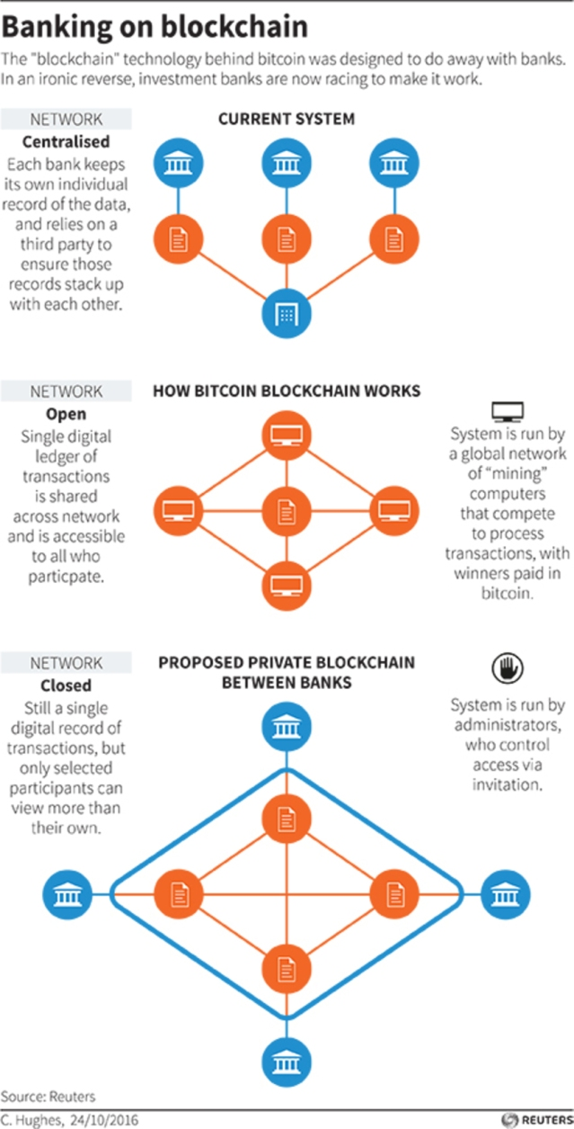blockchain-system-eurasia-news-banking