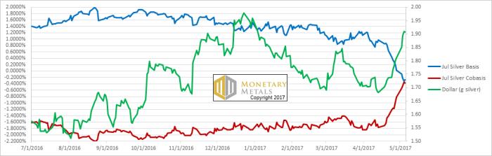 chart-4-silver-basis