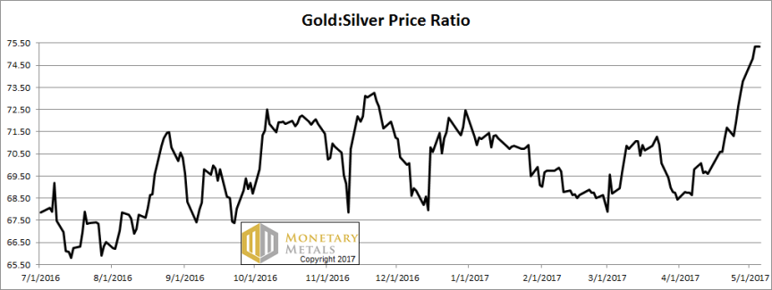 gold and silver prices ratio chart