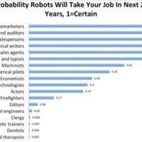 Bill Gates Strongly Suggests Taxing Robots if they Replace Human Labor on the Job Market