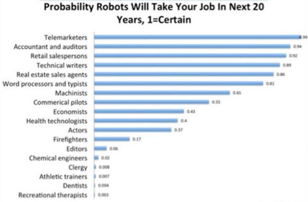 Bill Gates Strongly Suggests Taxing Robots if they Replace Human Labor on the JobMarket