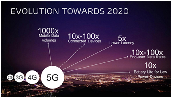 China 5G tests hit 19 Gbps and is on track for 2020deployment