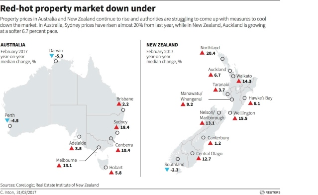 Australia-New-Zealand-Property-Prices-Picture-Graphic-March-31-2017