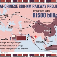 Sino-Thai high-speed railway project gets go-ahead