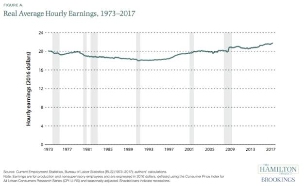 labour-market-news-eurasia-global-income-04