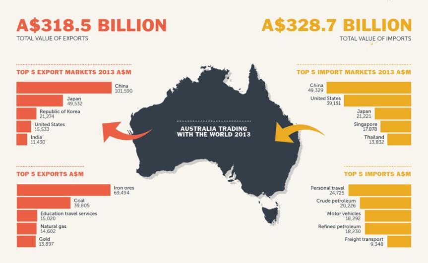 China dangles trade threat overAustralia