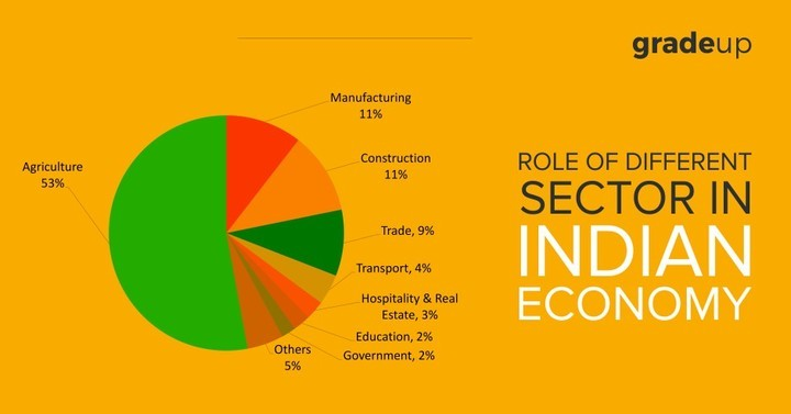 role of foreign trade in india Foreign trade has got an important place in the economic development of a country what is the importance of foreign trade for economic development of country is stated below.