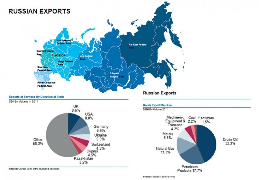 Russia looks like abargain