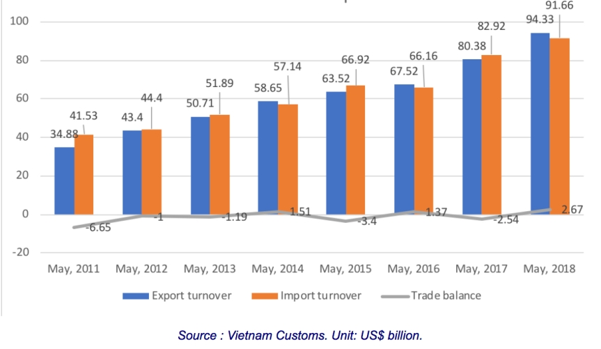Vietnam-Trade-Balance-2011-2018-Vietnam-Customs